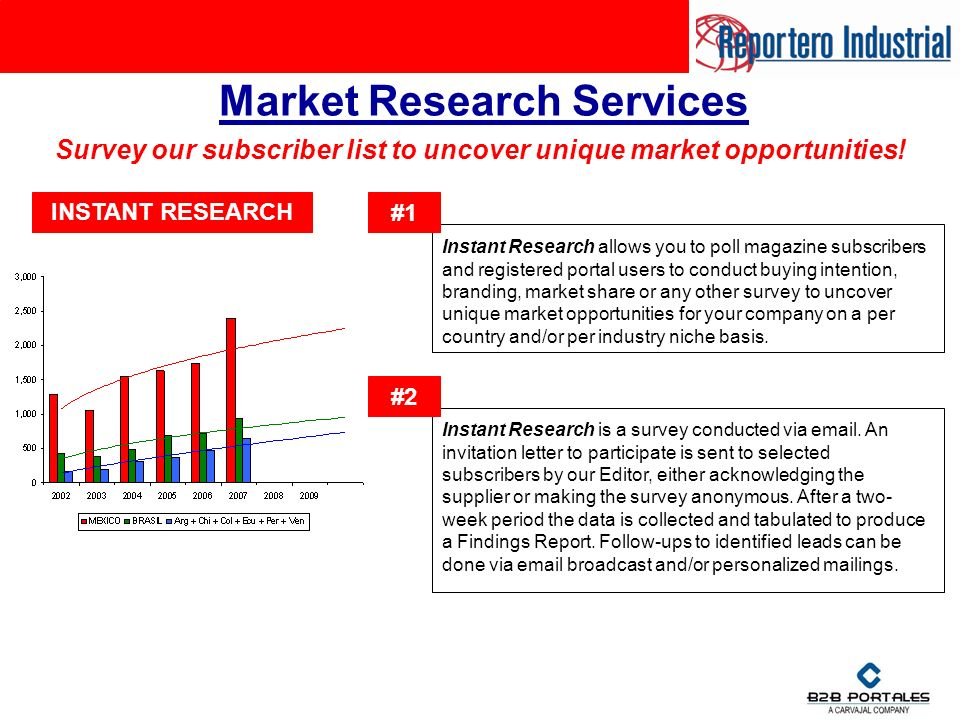 Market Research Services Instant Research allows you to poll magazine subscribers and registered portal users to conduct buying intention, branding, market share or any other survey to uncover unique market opportunities for your company on a per country and/or per industry niche basis.