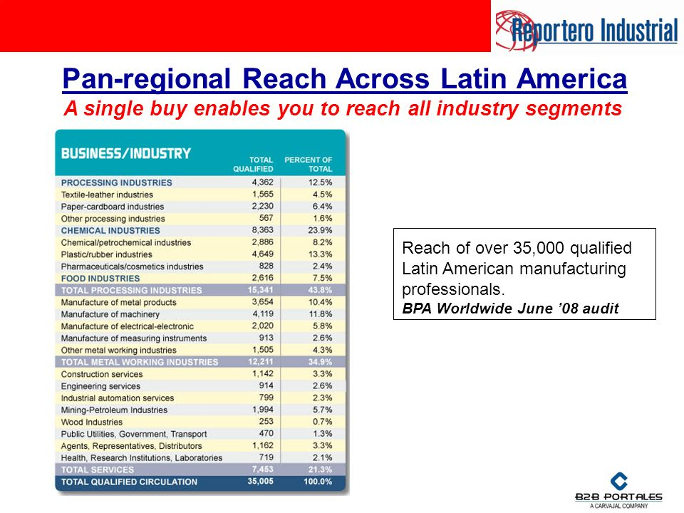 Pan-regional Reach Across Latin America Reach of over 35,000 qualified Latin American manufacturing professionals.