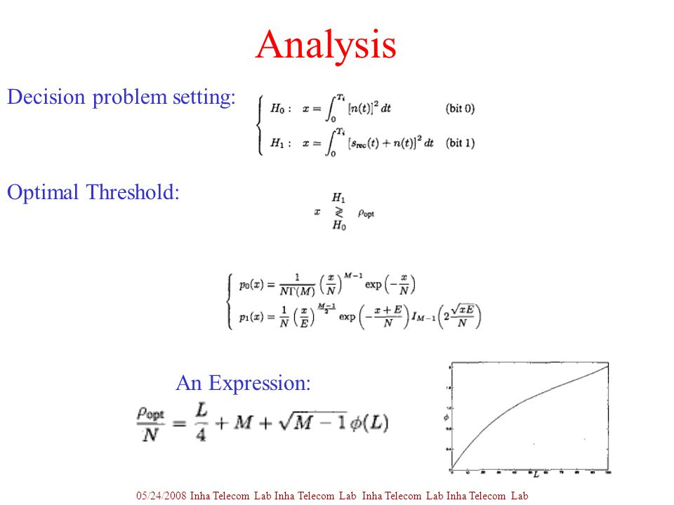 Analysis Decision problem setting: Optimal Threshold: An Expression: 05/24/2008 Inha Telecom Lab Inha Telecom Lab Inha Telecom Lab Inha Telecom Lab