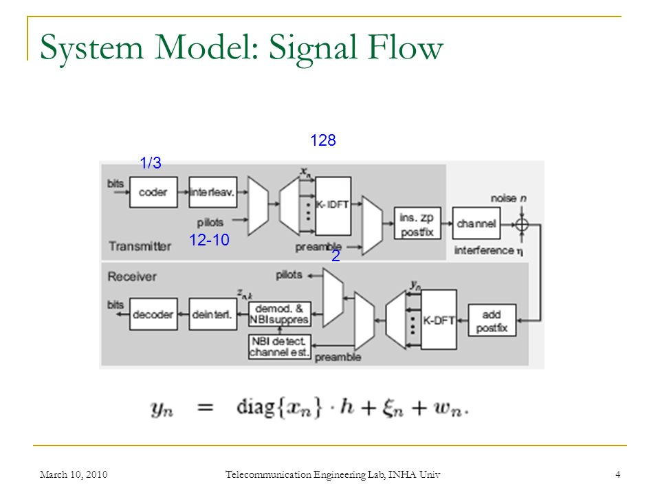 System Model: Signal Flow March 10, 2010 Telecommunication Engineering Lab, INHA Univ 4 1/3 12-10 2 128