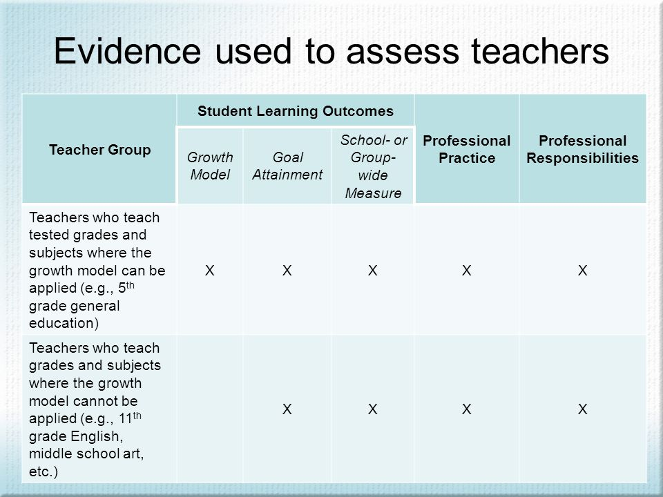 Evidence used to assess teachers Teacher Group Student Learning Outcomes Professional Practice Professional Responsibilities Growth Model Goal Attainment School- or Group- wide Measure Teachers who teach tested grades and subjects where the growth model can be applied (e.g., 5 th grade general education) XXXXX Teachers who teach grades and subjects where the growth model cannot be applied (e.g., 11 th grade English, middle school art, etc.) XXXX