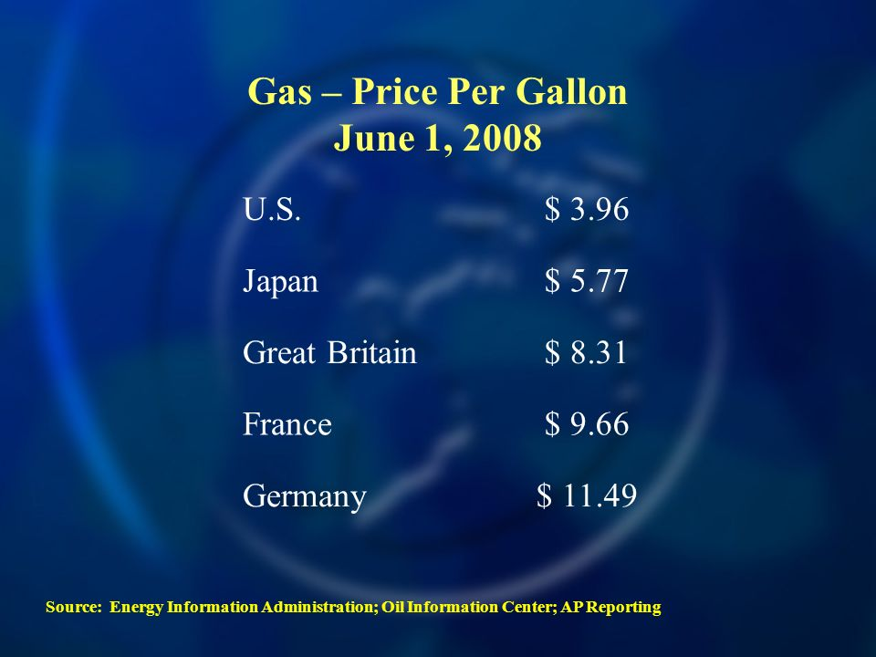 Gas – Price Per Gallon June 1, 2008 U.S.$ 3.96 Japan$ 5.77 Great Britain$ 8.31 France$ 9.66 Germany$ 11.49 Source: Energy Information Administration; Oil Information Center; AP Reporting