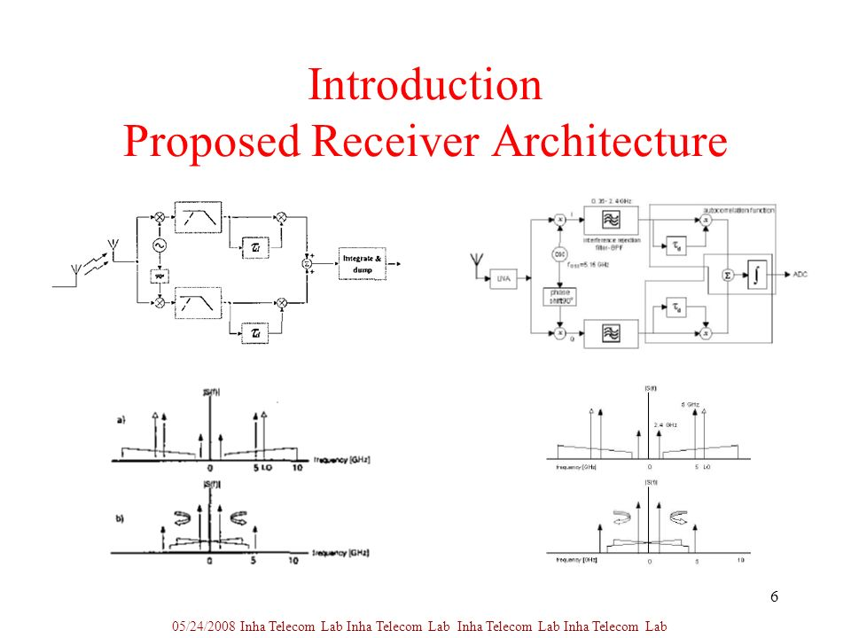 6 Introduction Proposed Receiver Architecture 05/24/2008 Inha Telecom Lab Inha Telecom Lab Inha Telecom Lab Inha Telecom Lab