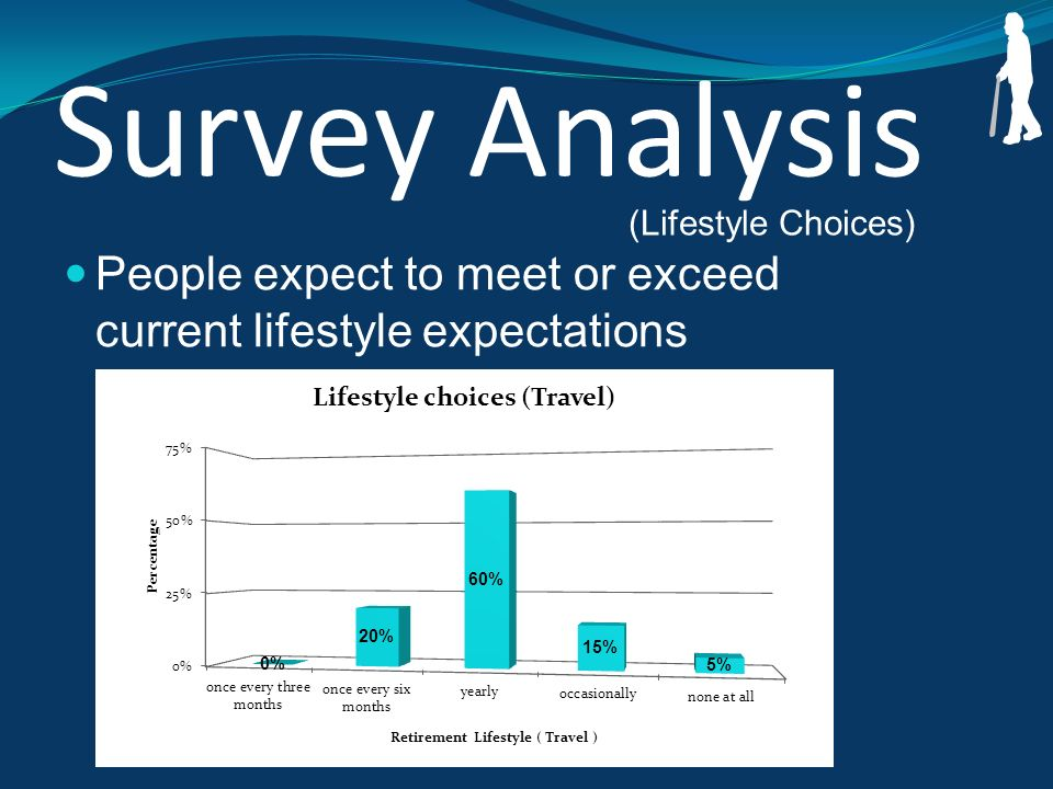 Survey Analysis People expect to meet or exceed current lifestyle expectations (Lifestyle Choices)