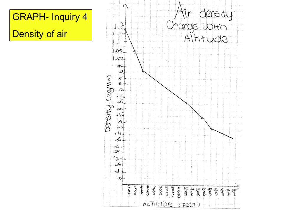 GRAPH- Inquiry 4 Density of air