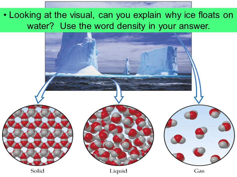 Looking at the visual, can you explain why ice floats on water.