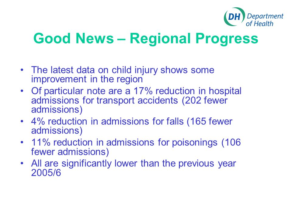 Good News – Regional Progress The latest data on child injury shows some improvement in the region Of particular note are a 17% reduction in hospital admissions for transport accidents (202 fewer admissions) 4% reduction in admissions for falls (165 fewer admissions) 11% reduction in admissions for poisonings (106 fewer admissions) All are significantly lower than the previous year 2005/6