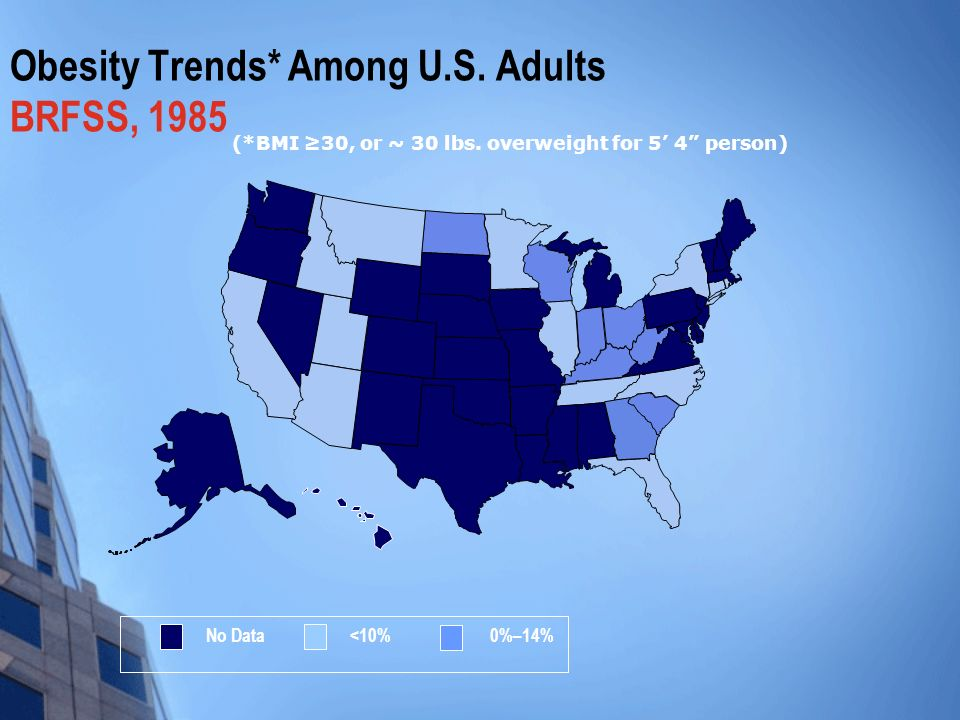 Obesity Trends* Among U.S. Adults BRFSS, 1985 (*BMI 30, or ~ 30 lbs.