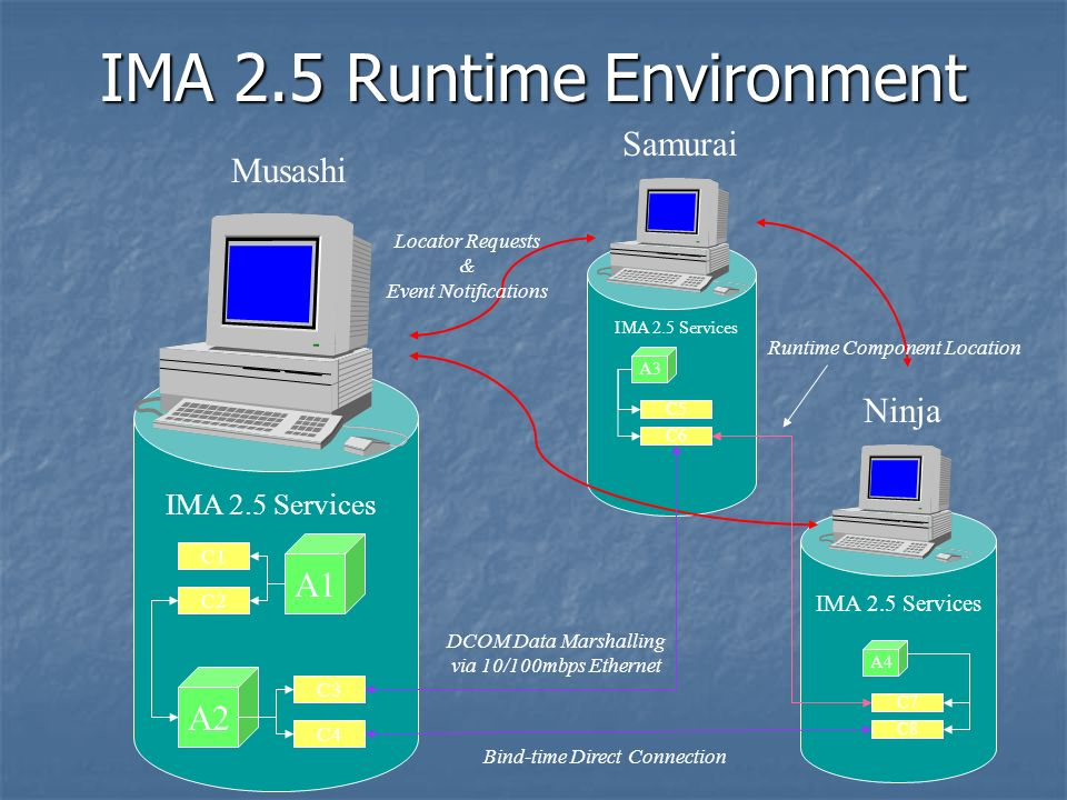 IMA 2.5 Runtime Environment Samurai A1 A2 Musashi IMA 2.5 Services C1 C2 C3 C4 A3 IMA 2.5 Services C5 C6 A4 C7 C8 DCOM Data Marshalling via 10/100mbps Ethernet Locator Requests & Event Notifications Bind-time Direct Connection Runtime Component Location Ninja