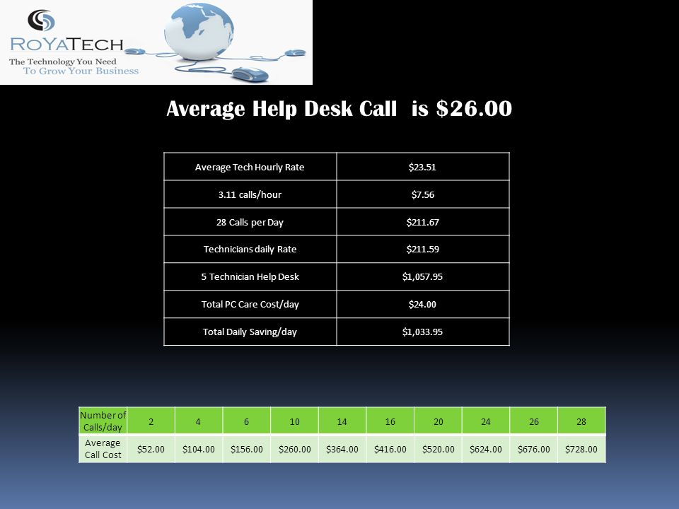 Average Help Desk Call is $26.00 Average Tech Hourly Rate$ calls/hour$ Calls per Day$ Technicians daily Rate$ Technician Help Desk$1, Total PC Care Cost/day$24.00 Total Daily Saving/day$1, Number of Calls/day Average Call Cost $52.00$104.00$156.00$260.00$364.00$416.00$520.00$624.00$676.00$728.00