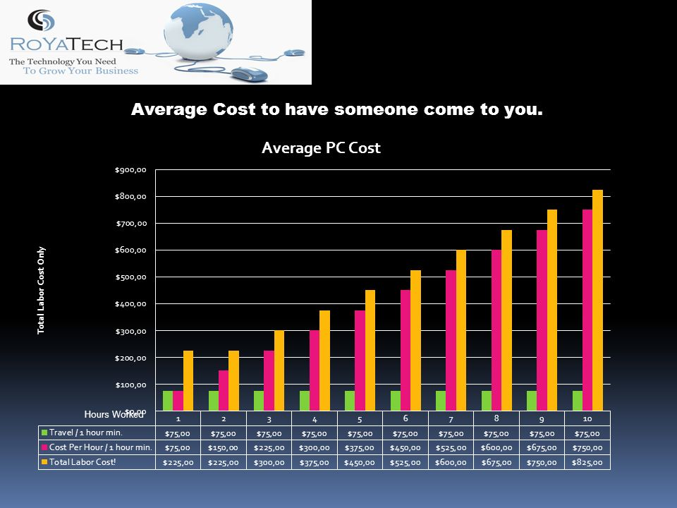 Average Cost to have someone come to you. Hours Worked