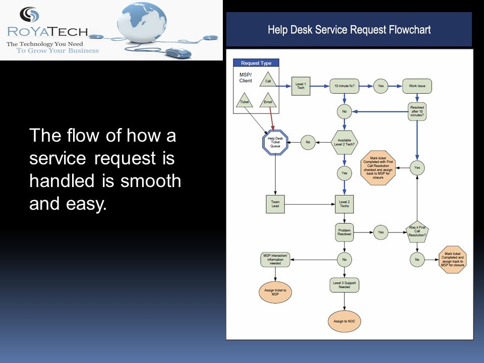 The flow of how a service request is handled is smooth and easy.