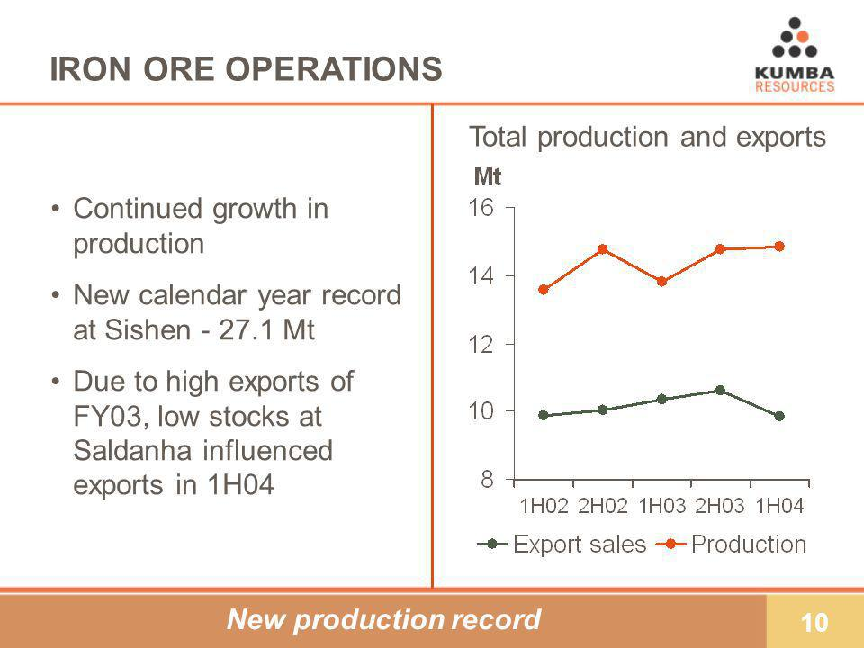 10 IRON ORE OPERATIONS Continued growth in production New calendar year record at Sishen Mt Due to high exports of FY03, low stocks at Saldanha influenced exports in 1H04 New production record Total production and exports