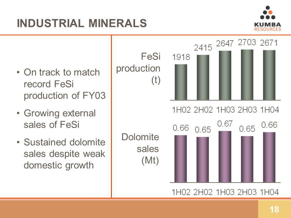 18 INDUSTRIAL MINERALS Dolomite sales (Mt) FeSi production (t) On track to match record FeSi production of FY03 Growing external sales of FeSi Sustained dolomite sales despite weak domestic growth