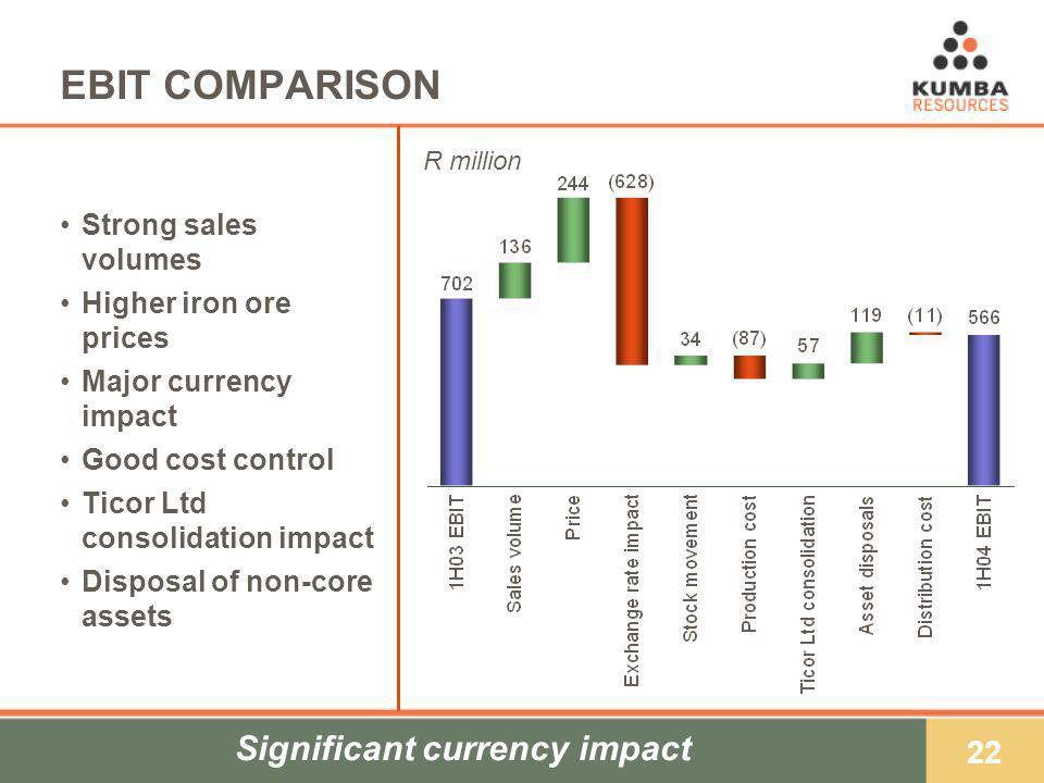 22 EBIT COMPARISON Strong sales volumes Higher iron ore prices Major currency impact Good cost control Ticor Ltd consolidation impact Disposal of non-core assets R million Significant currency impact