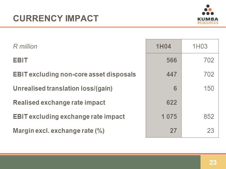 23 CURRENCY IMPACT R million1H041H03 EBIT566)702) EBIT excluding non-core asset disposals447)702) Unrealised translation loss/(gain)6)6)150) Realised exchange rate impact622) EBIT excluding exchange rate impact1 075)852) Margin excl.