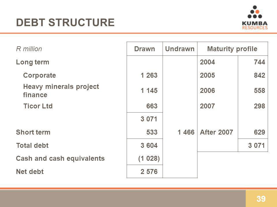 39 DEBT STRUCTURE R millionDrawnUndrawnMaturity profile Long term Corporate1 263) Heavy minerals project finance 1 145) Ticor Ltd663) ) Short term533)1 466After Total debt3 604)3 071 Cash and cash equivalents(1 028) Net debt2 576)