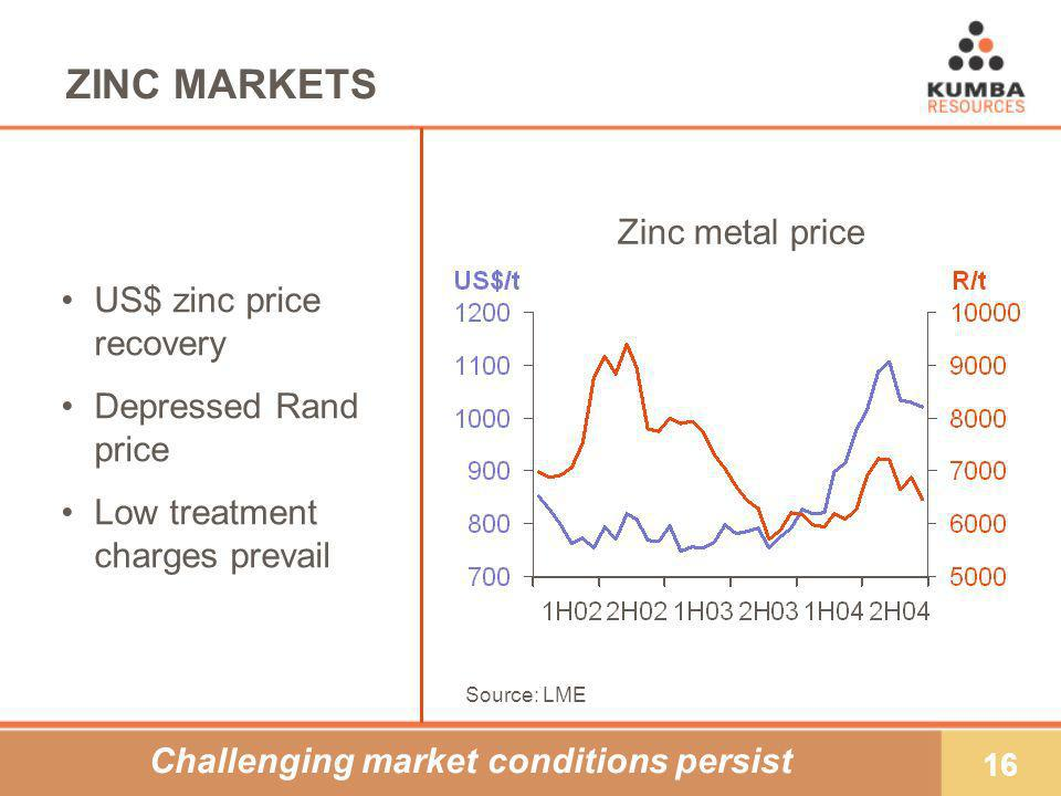 16 ZINC MARKETS US$ zinc price recovery Depressed Rand price Low treatment charges prevail Zinc metal price Source: LME Challenging market conditions persist