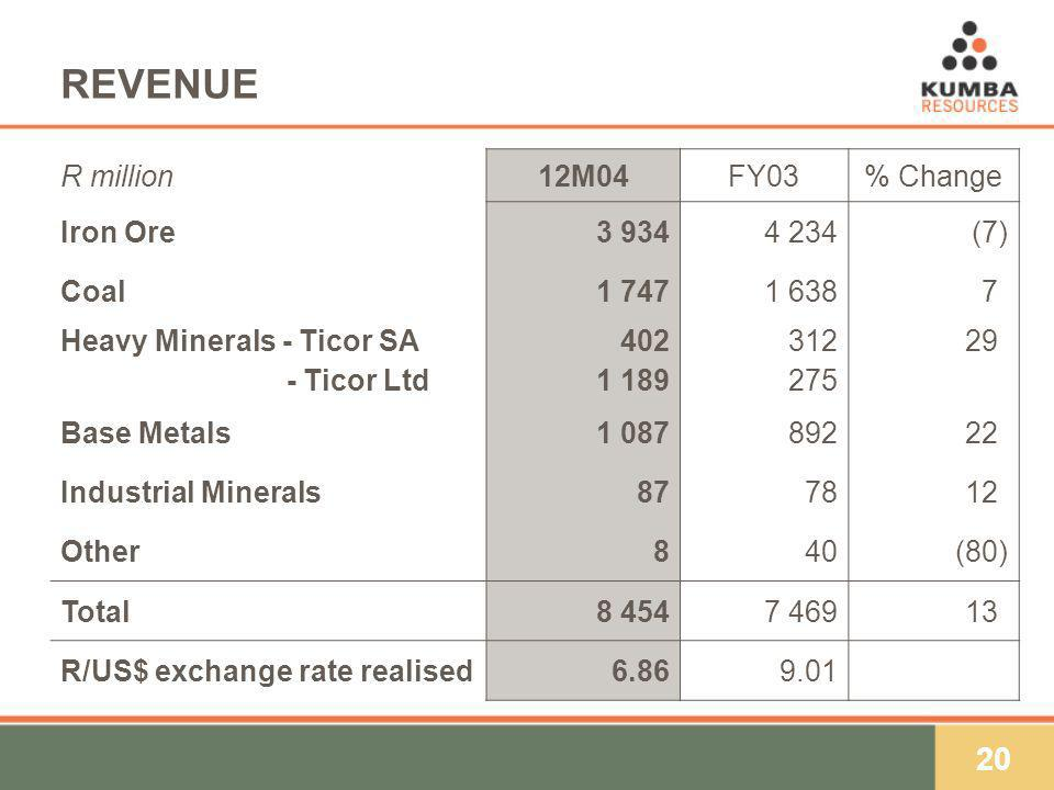 20 REVENUE R million12M04FY03% Change Iron Ore (7) Coal )7) Heavy Minerals - Ticor SA - Ticor Ltd ) Base Metals ) Industrial Minerals877812) Other840(80) Total ) R/US$ exchange rate realised