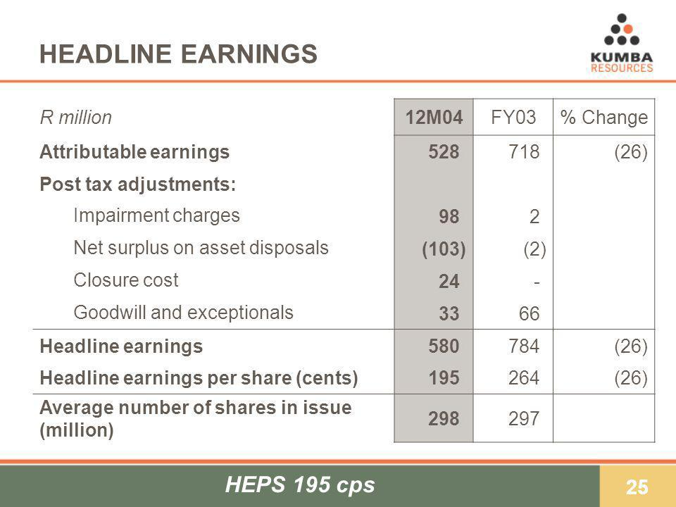 25 HEADLINE EARNINGS R million12M04FY03% Change Attributable earnings528)718)(26) Post tax adjustments: Impairment charges 98)2)2) Net surplus on asset disposals (103)(2) Closure cost 24)-)-) Goodwill and exceptionals 33)66) Headline earnings580)784)(26) Headline earnings per share (cents)195)264)(26) Average number of shares in issue (million) 298)297) HEPS 195 cps