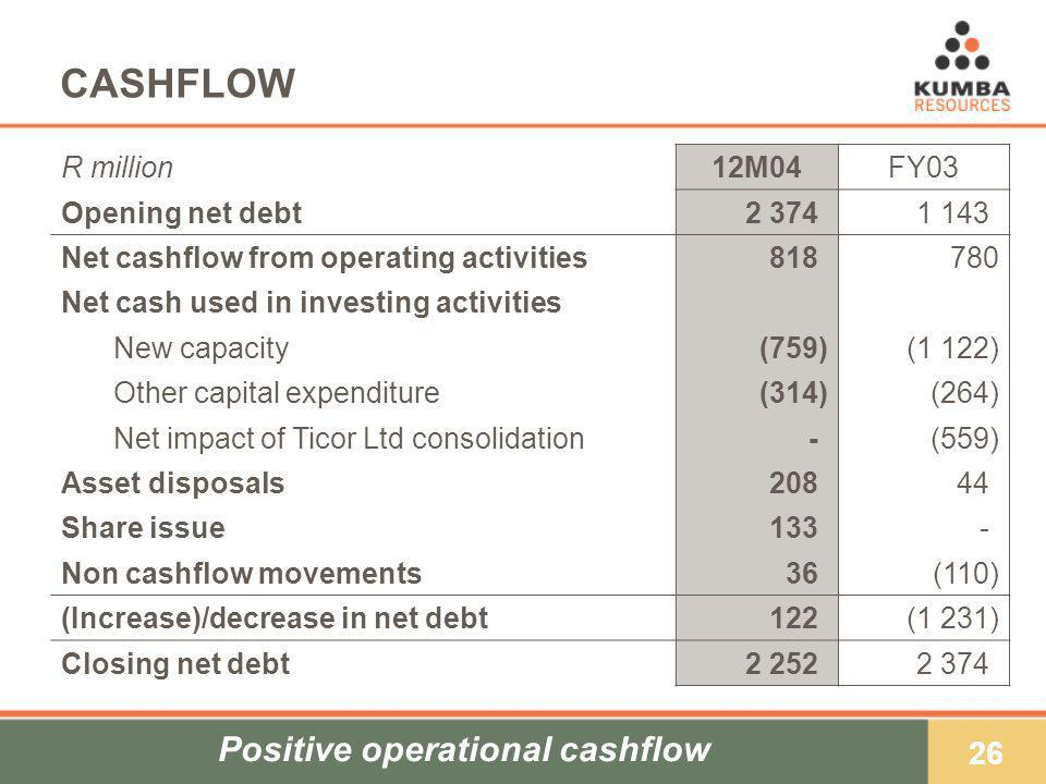 26 CASHFLOW R million12M04FY03 Opening net debt2 374)1 143) Net cashflow from operating activities818)780 Net cash used in investing activities New capacity(759)(1 122) Other capital expenditure(314)(264) Net impact of Ticor Ltd consolidation-)-)(559) Asset disposals208)44) Share issue133)-)-) Non cashflow movements36)(110) (Increase)/decrease in net debt122)(1 231) Closing net debt2 252)2 374) Positive operational cashflow