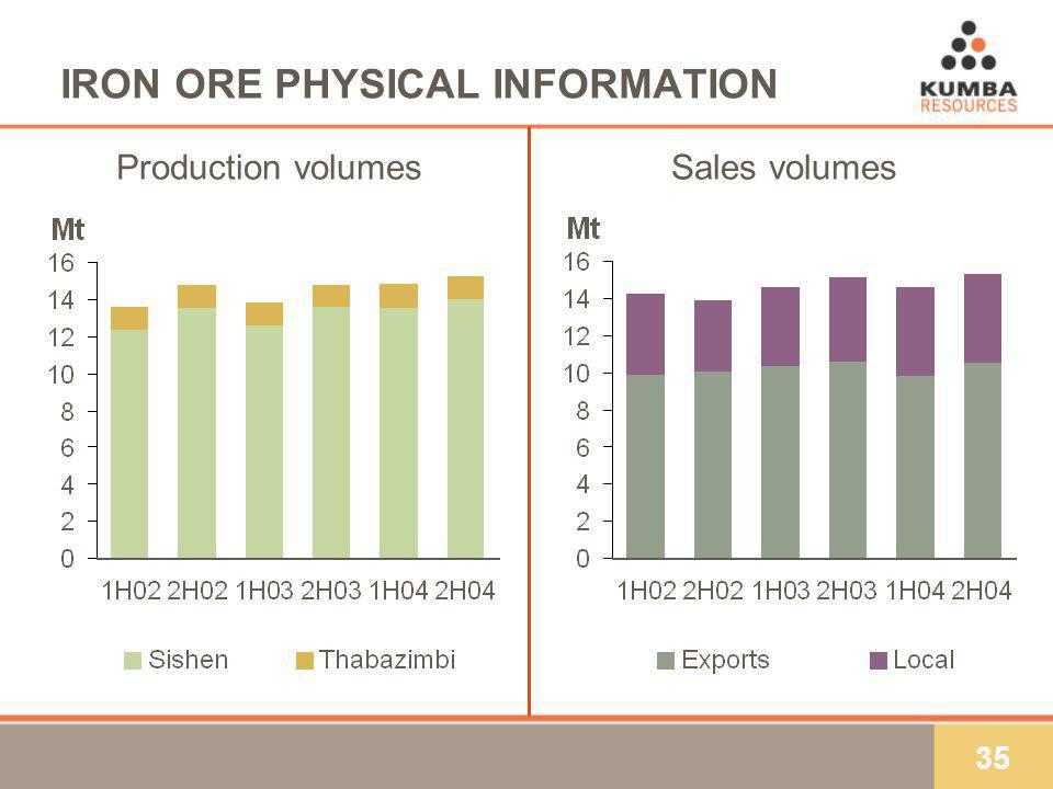 35 IRON ORE PHYSICAL INFORMATION Production volumesSales volumes