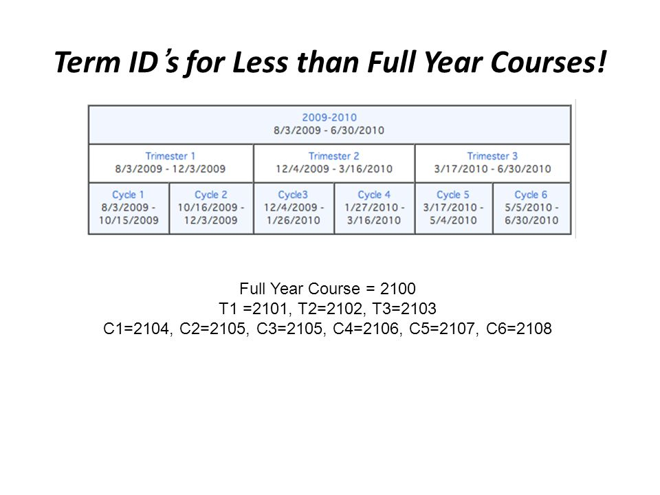 Term IDs for Less than Full Year Courses.