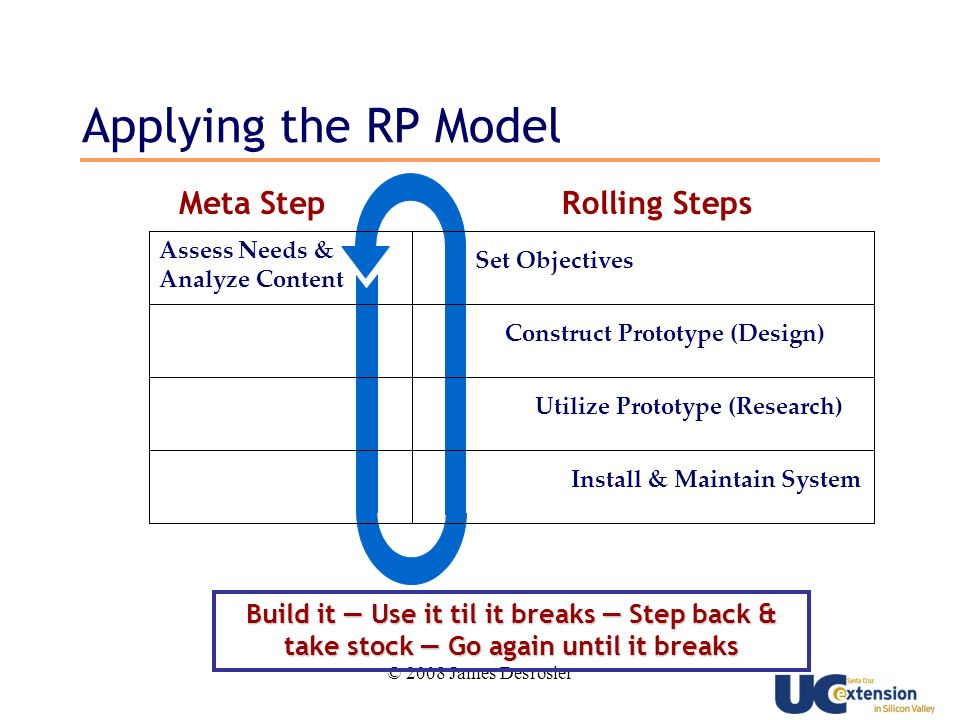 © 2008 James Desrosier Applying the RP Model Build it Use it til it breaks Step back & take stock Go again until it breaks Meta StepRolling Steps Install & Maintain System Utilize Prototype (Research) Construct Prototype (Design) Set Objectives Assess Needs & Analyze Content