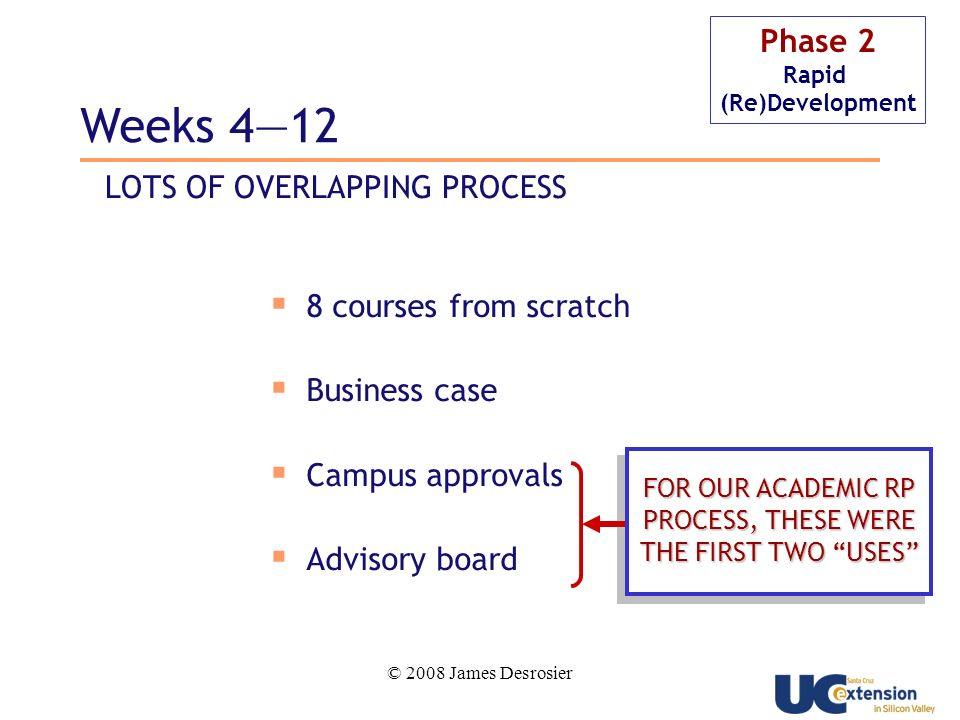 © 2008 James Desrosier Phase 2 Rapid (Re)Development Weeks courses from scratch Business case Campus approvals Advisory board FOR OUR ACADEMIC RP PROCESS, THESE WERE THE FIRST TWO USES LOTS OF OVERLAPPING PROCESS