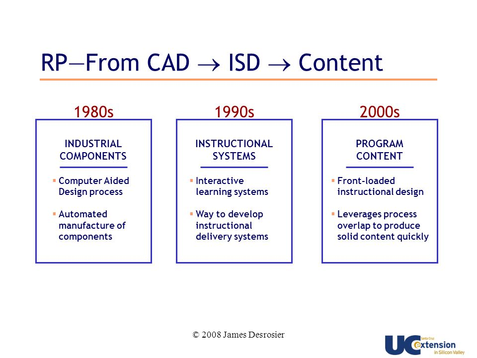 © 2008 James Desrosier 2000s PROGRAM CONTENT Front-loaded instructional design Leverages process overlap to produce solid content quickly 1980s INDUSTRIAL COMPONENTS Computer Aided Design process Automated manufacture of components 1990s INSTRUCTIONAL SYSTEMS Interactive learning systems Way to develop instructional delivery systems RPFrom CAD ISD Content