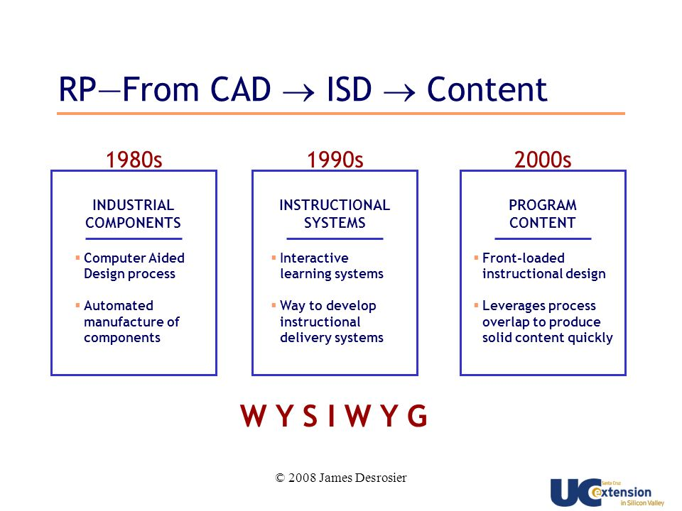 © 2008 James Desrosier 2000s PROGRAM CONTENT Front-loaded instructional design Leverages process overlap to produce solid content quickly 1980s INDUSTRIAL COMPONENTS Computer Aided Design process Automated manufacture of components 1990s INSTRUCTIONAL SYSTEMS Interactive learning systems Way to develop instructional delivery systems W Y S I W Y G RPFrom CAD ISD Content