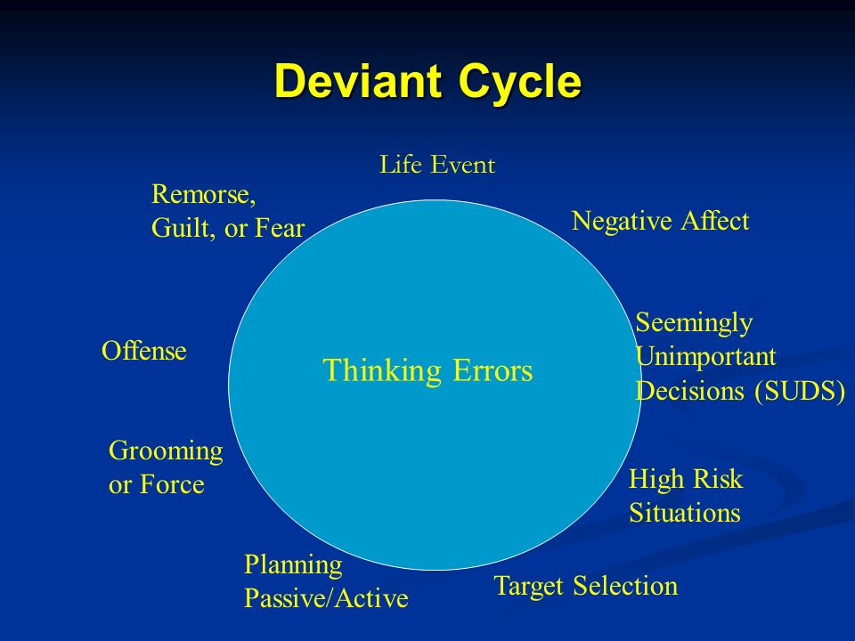 Deviant Cycle Negative Affect Seemingly Unimportant Decisions (SUDS) High Risk Situations Target Selection Planning Passive/Active Grooming or Force Offense Remorse, Guilt, or Fear Thinking Errors Life Event
