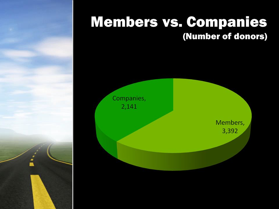 Members vs. Companies (Number of donors)
