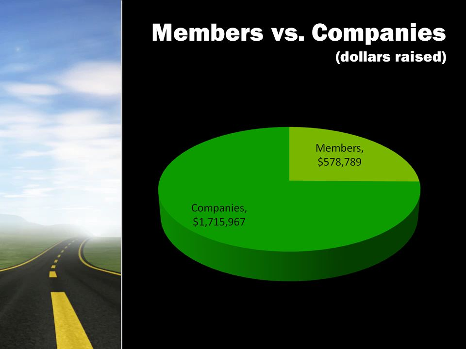Members vs. Companies (dollars raised)