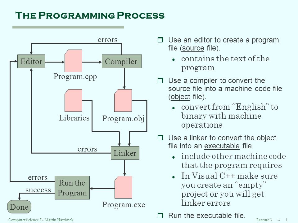 Lecture Computer Science I - Martin Hardwick The Programming Process rUse an editor to create a program file (source file).