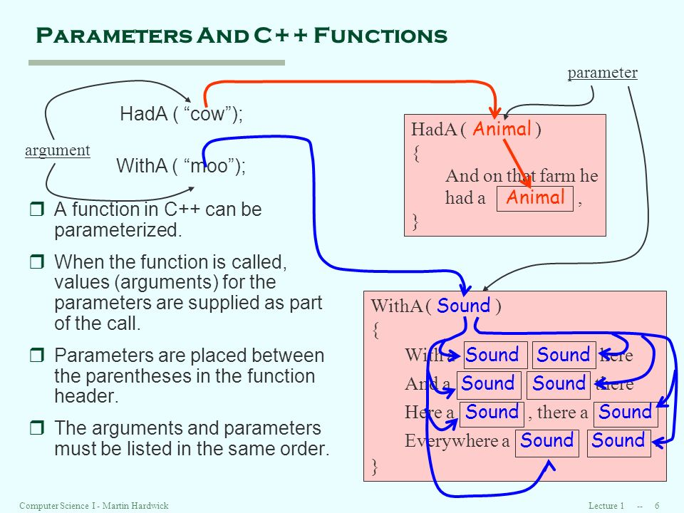 Lecture 1 -- 6Computer Science I - Martin Hardwick HadA ( Animal ) { And on that farm he had a Animal, } Parameters And C++ Functions HadA ( cow); WithA ( moo); rA function in C++ can be parameterized.