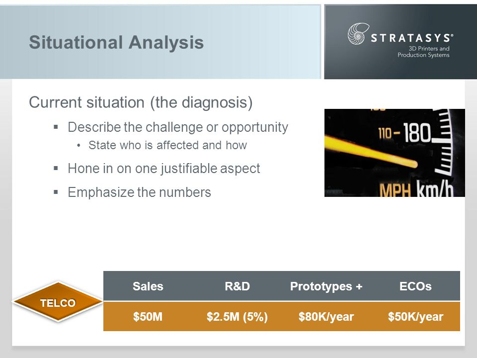 Situational Analysis Current situation (the diagnosis) Describe the challenge or opportunity State who is affected and how Hone in on one justifiable aspect Emphasize the numbers TELCOTELCO SalesR&DPrototypes +ECOs $50M$2.5M (5%)$80K/year$50K/year