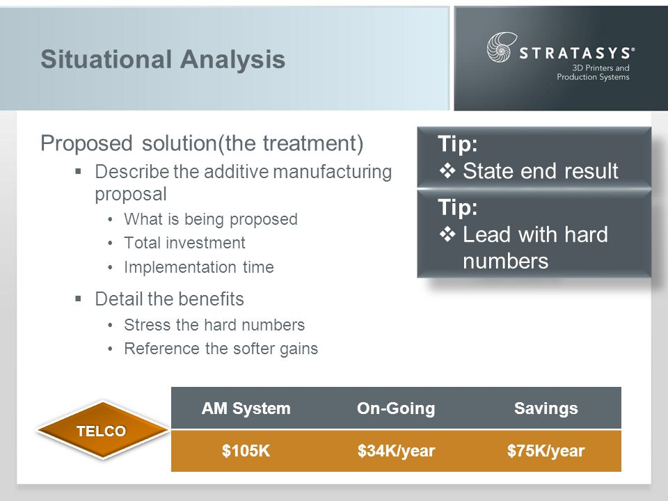 Situational Analysis Proposed solution(the treatment) Describe the additive manufacturing proposal What is being proposed Total investment Implementation time Detail the benefits Stress the hard numbers Reference the softer gains TELCOTELCO AM SystemOn-GoingSavings $105K$34K/year$75K/year Tip: State end result Tip: State end result Tip: Lead with hard numbers Tip: Lead with hard numbers