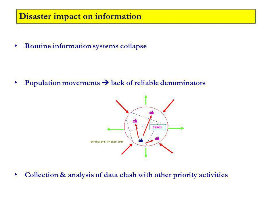 Routine information systems collapse Population movements lack of reliable denominators Collection & analysis of data clash with other priority activities Disaster impact on information