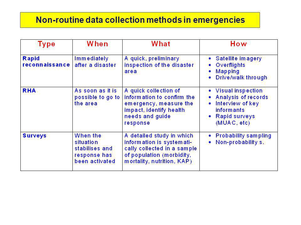 Non-routine data collection methods in emergencies