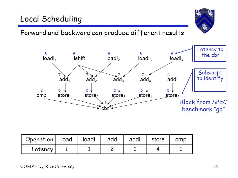 COMP 512, Rice University16 Local Scheduling Forward and backward can produce different results cbr cmpstore 1 store 2 store 3 store 4 store 5 add 1 add 2 add 3 add 4 addI loadI 1 lshiftloadI 2 loadI 3 loadI 4 Block from SPEC benchmark go Operation loadloadIaddaddIstorecmp Latency Latency to the cbr Subscript to identify
