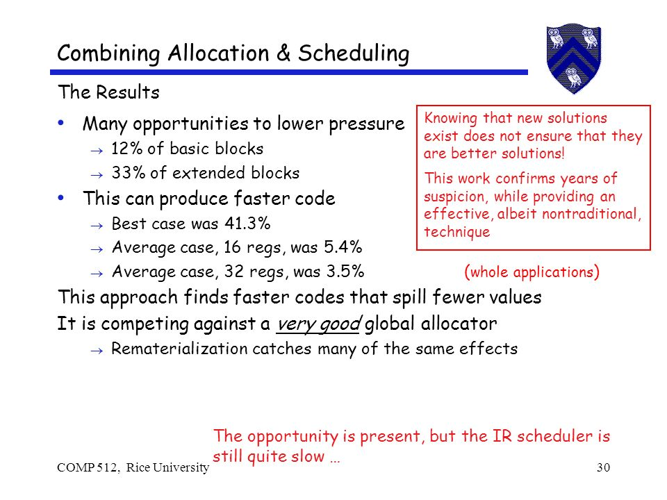COMP 512, Rice University30 Combining Allocation & Scheduling The Results Many opportunities to lower pressure 12% of basic blocks 33% of extended blocks This can produce faster code Best case was 41.3% Average case, 16 regs, was 5.4% Average case, 32 regs, was 3.5% ( whole applications ) This approach finds faster codes that spill fewer values It is competing against a very good global allocator Rematerialization catches many of the same effects Knowing that new solutions exist does not ensure that they are better solutions.