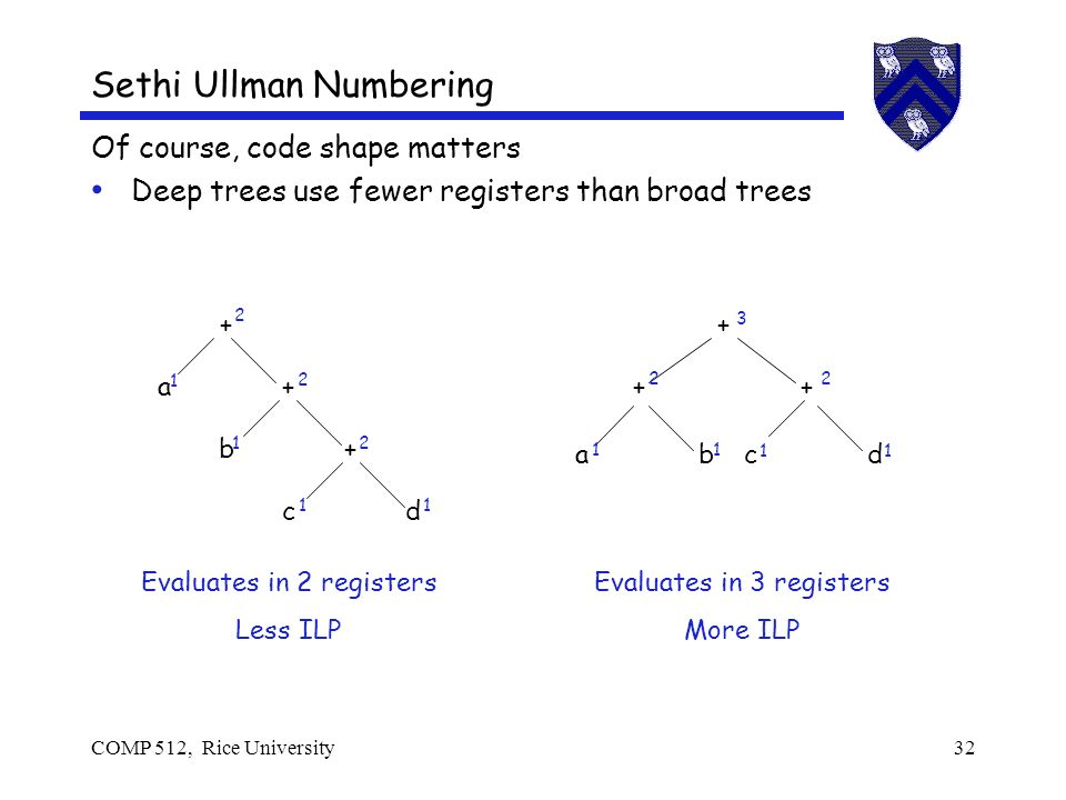 COMP 512, Rice University32 Sethi Ullman Numbering Of course, code shape matters Deep trees use fewer registers than broad trees a + b + c + d cdab Evaluates in 2 registers Less ILP Evaluates in 3 registers More ILP