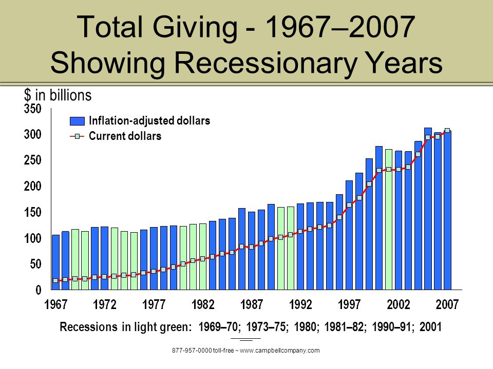 toll-free ~   Recessions in light green: 1969–70; 1973–75; 1980; 1981–82; 1990–91; 2001 Inflation-adjusted dollars Current dollars Total Giving –2007 Showing Recessionary Years $ in billions