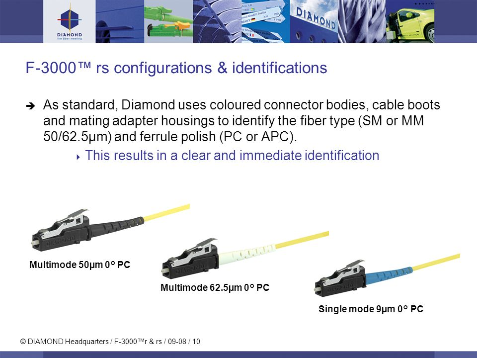 © DIAMOND Headquarters / F-3000r & rs / 09-08 / 10 F-3000 rs configurations & identifications As standard, Diamond uses coloured connector bodies, cable boots and mating adapter housings to identify the fiber type (SM or MM 50/62.5μm) and ferrule polish (PC or APC).