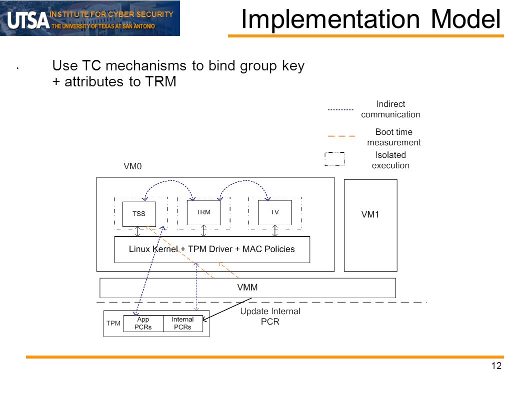INSTITUTE FOR CYBER SECURITY 12 Implementation Model Use TC mechanisms to bind group key + attributes to TRM