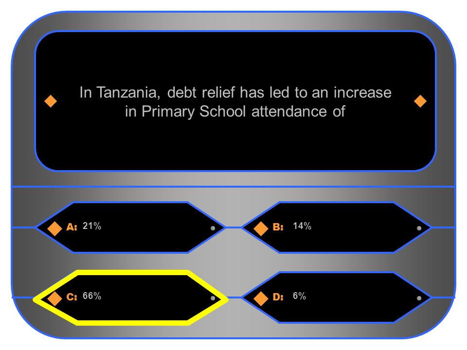 12 A:B: 21%14% In Tanzania, debt relief has led to an increase in Primary School attendance of C:D: 66%6%