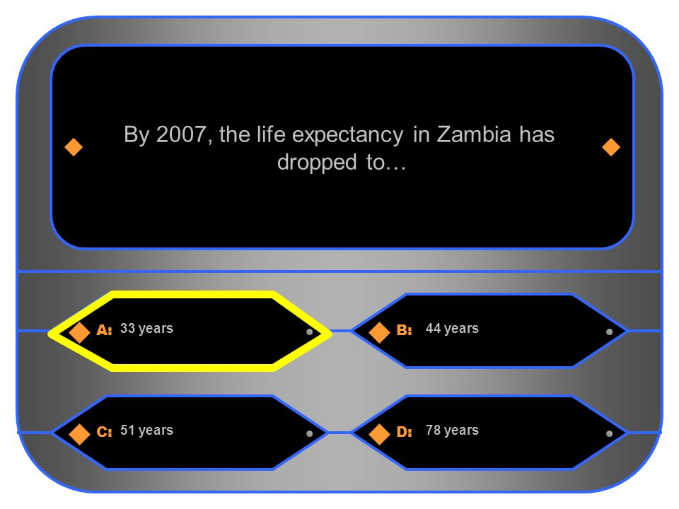 4 A:B: 33 years44 years By 2007, the life expectancy in Zambia has dropped to… C:D: 51 years78 years