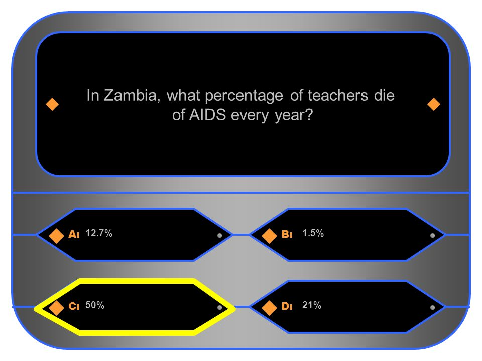 7 A:B: 12.7%1.5% In Zambia, what percentage of teachers die of AIDS every year C:D: 50%21%