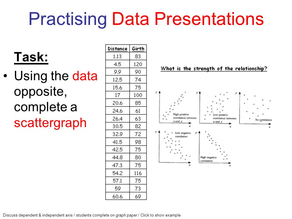 Practising Data Presentations Task: Using the data opposite, complete a scattergraph Discuss dependent & independent axis / students complete on graph paper / Click to show example